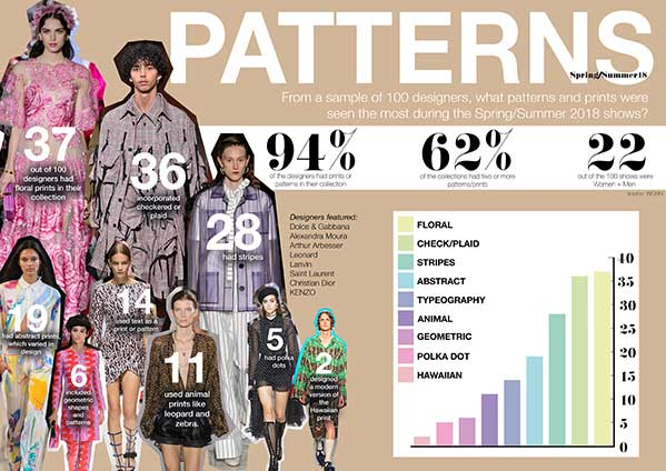 Ethan Lagman - Digital design featuring statistics abut the use of patterns in fashion design