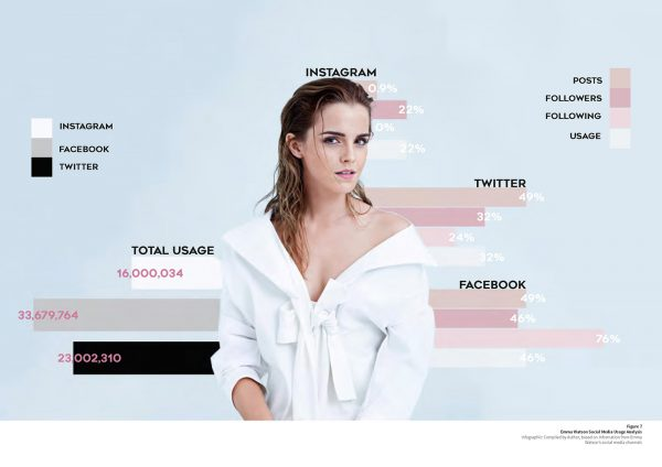 Sophie Chittock - Campaign image showing Emma Watson in a dress surrounded by social media campaign content by Sophie Chittock of BA Fashion Communication and Promotion at Norwich University of the Arts