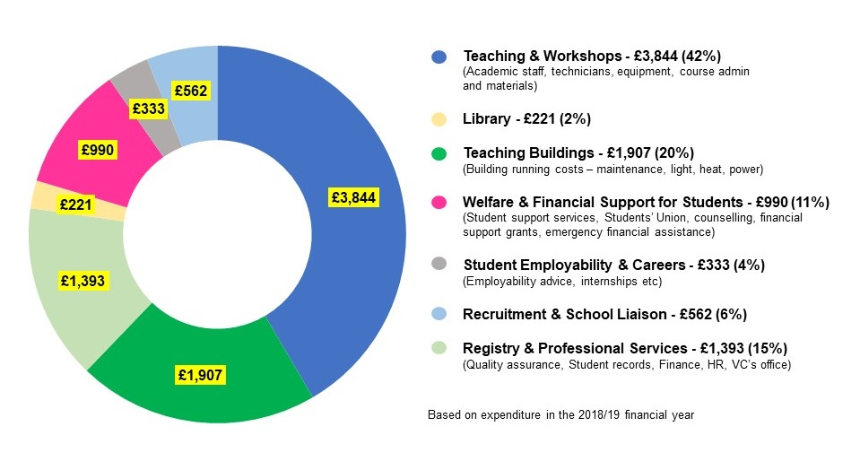 Pie chart indicating Norwich University of the Arts community spend